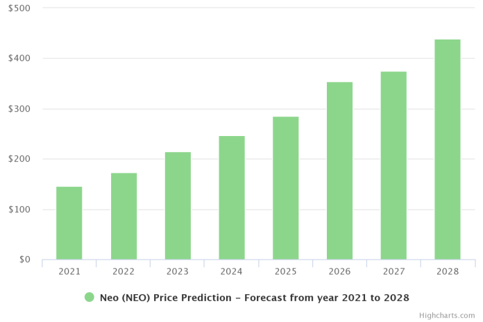 NEO Price Prediction 2021 and Beyond – Is NEO a Good Investment?