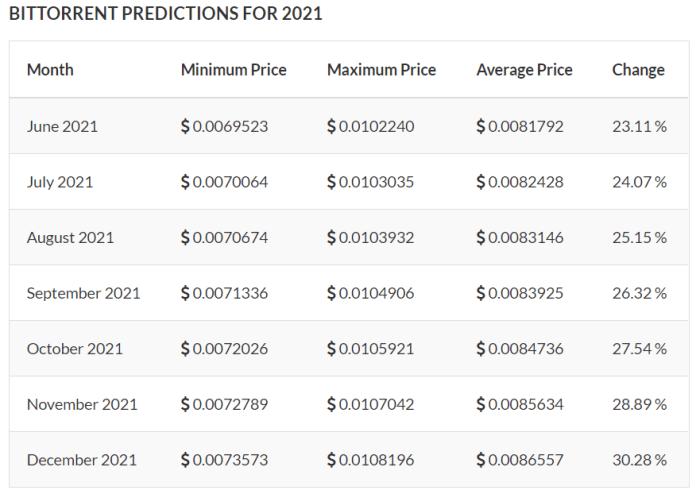 BitTorrent (BTT) Price Prediction 2021 and Beyond - Is BTT a Good Investment?