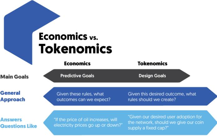Tokenomics Definition - What is Tokenomics?