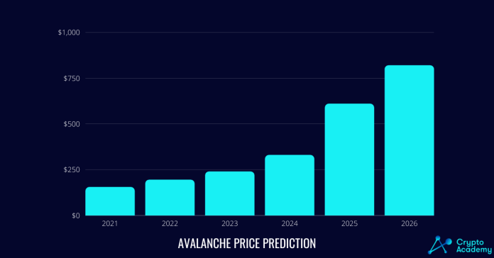 Avalanche (AVAX) Price Prediction 2021 and Beyond - Will It Grow Even More?