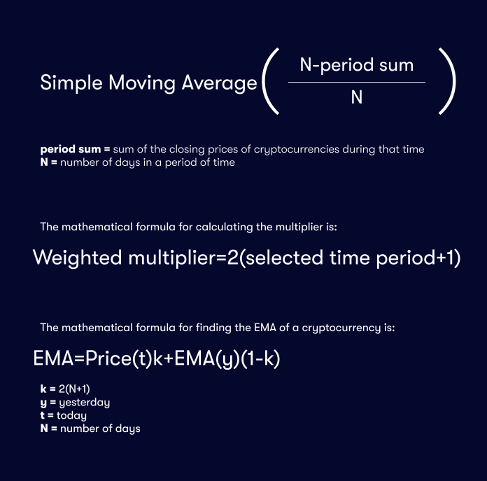 Exponential Moving Average (EMA) Definition