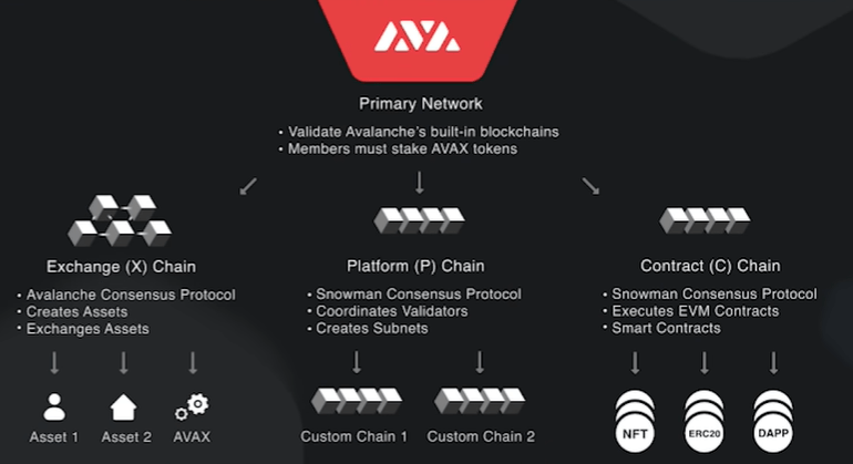 Avalanche (AVAX) Price Prediction 2021 and Beyond - Will It Grow Even More?  - Crypto Academy