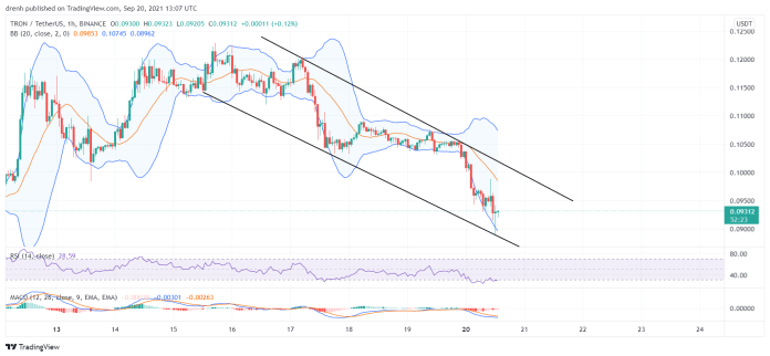TRON Price Prediction September 2021: TRX Downtrend To Continue
