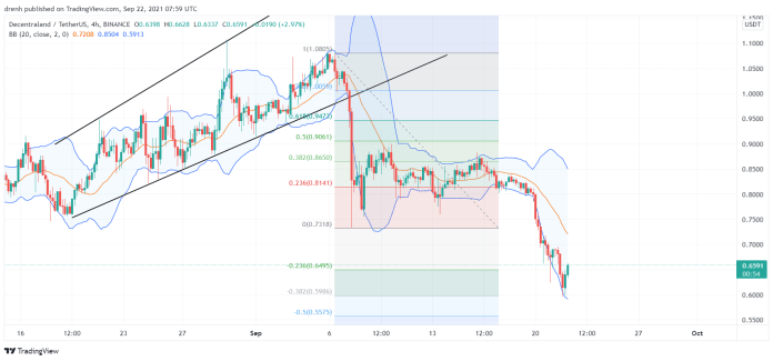 Decentraland Price Prediction September 2021: MANA Finds Support At $0.60