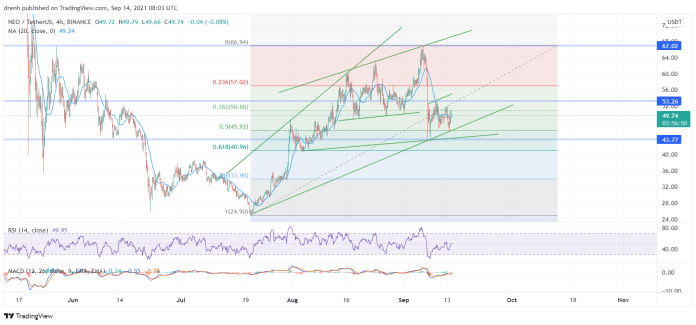 NEO Price Prediction September 2021: NEO To Retest Resistance At $53