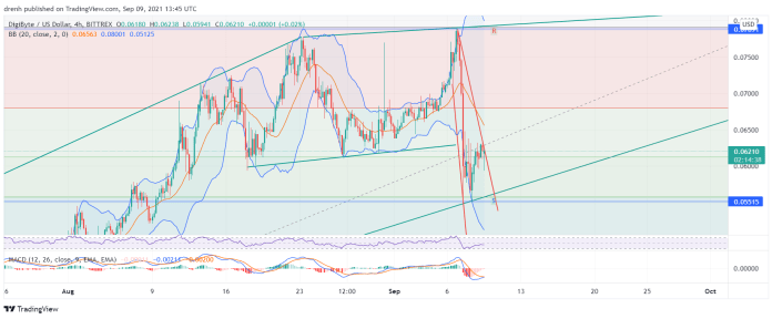 DigiByte Price Prediction September 2021: DGB Finds Support At $0.055