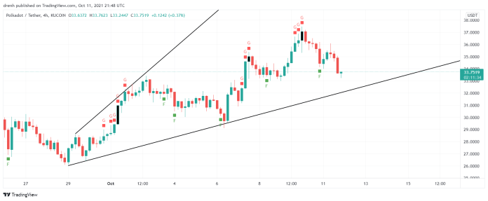 Polkadot Price Prediction October 2021: Will DOT Reach $100 In October?