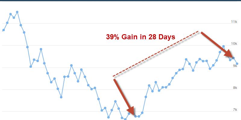 Crypto-ML 39 Percent Gain in 28 Days