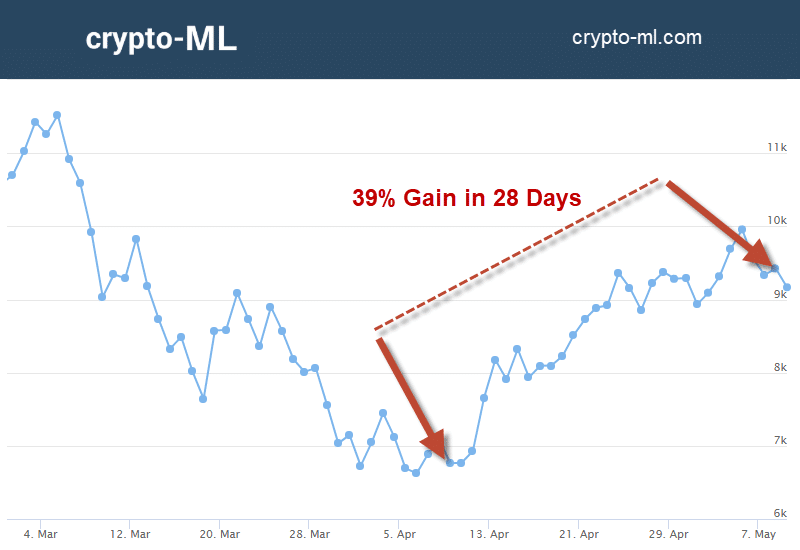 Crypto-ML 39 Percent Gain in 28 Days