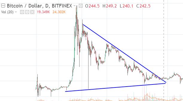 Bitcoin Price Chart 2014