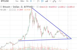 Bitcoin Price Chart 2018