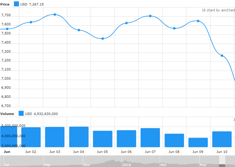 Bitcoin Price Drop 1 June 2018
