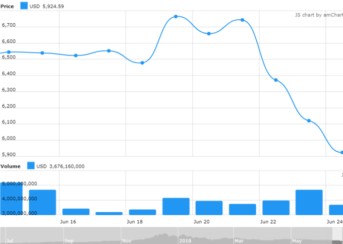 Bitcoin Price Drop 2 - June 2018