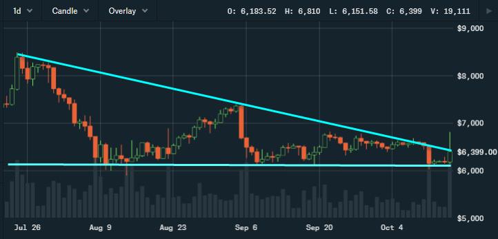 Crypto-ML Bearish Triangle