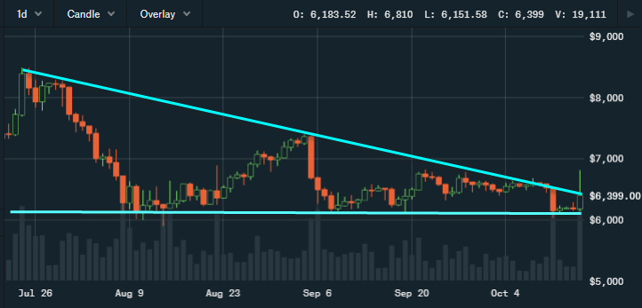Crypto-ML Bearish Triangle