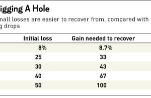 Recovering From Trade Losses