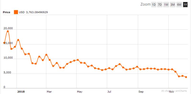 Crypto-ML Downs Bigger Than Ups