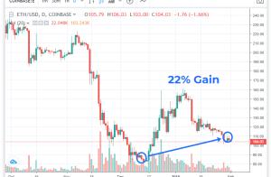 ETH Trade Crypto-ML 22 Percent
