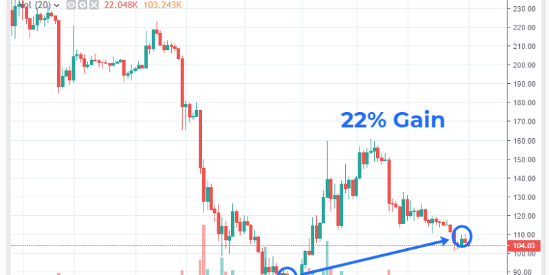 ETH Trade Crypto-ML 22 Percent