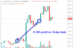 Crypto-ML 2019 Litecoin Trade with Numbers