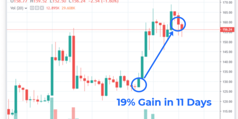 All Trade Positions Closed - BCH Trade Leads with 19% Gain 1