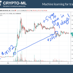 Crypto-ML BCH 54 Gain in 9 Days 2019