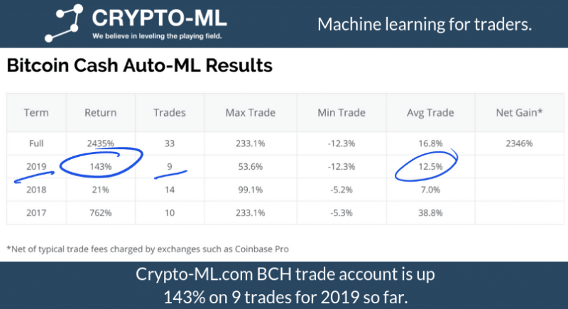Crypto-ML BCH Account Gain 2019