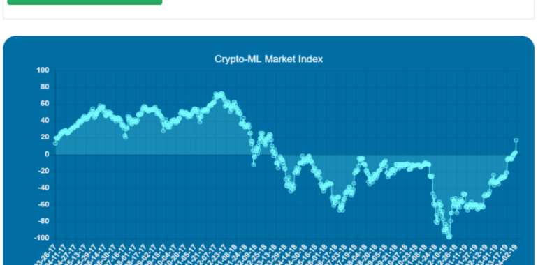 2019 Bull Market Confirmed According to the Crypto-ML Market Index 1