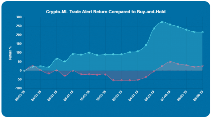 Crypto-ML Trade History Aug 2019