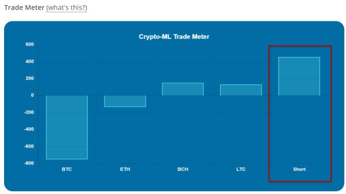 Crypto-ML Short Sell Trade Meter