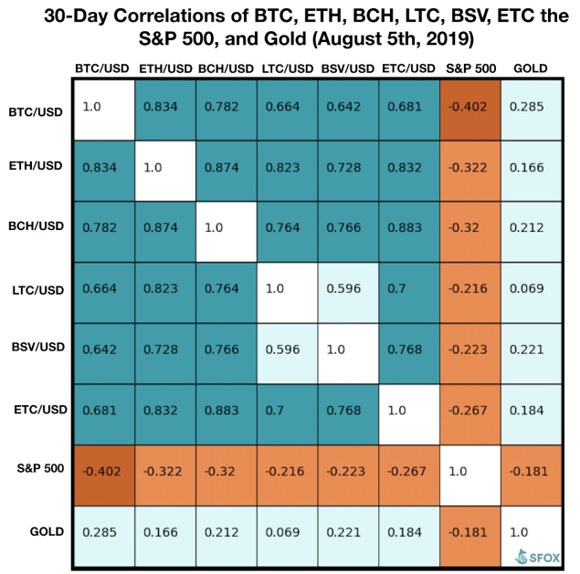 Bitcoin Correlation Matrix