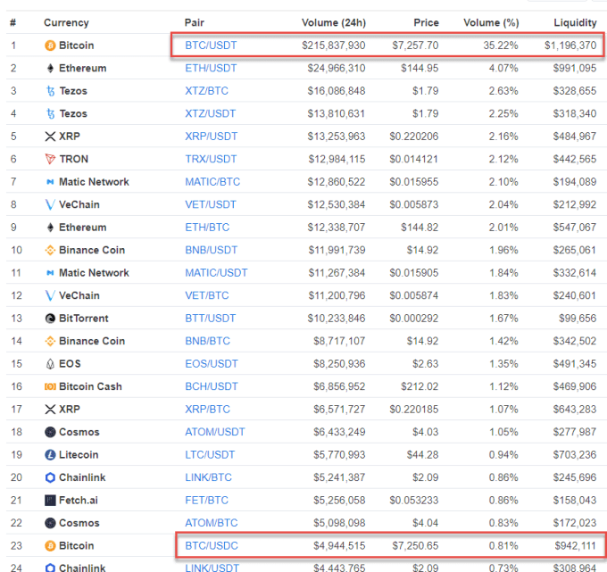 Binance Markets Comparison - Crypto-ML