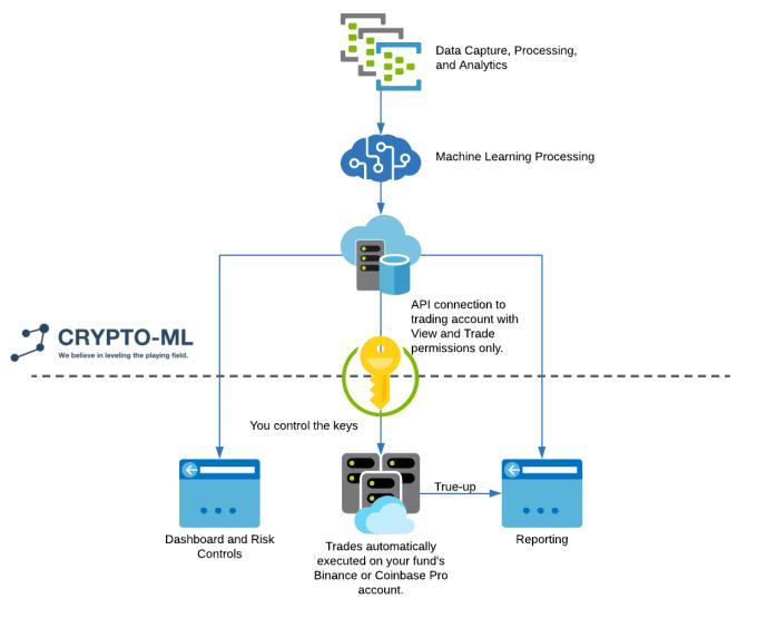 Crypto-ML Managed Account Diagram - Web