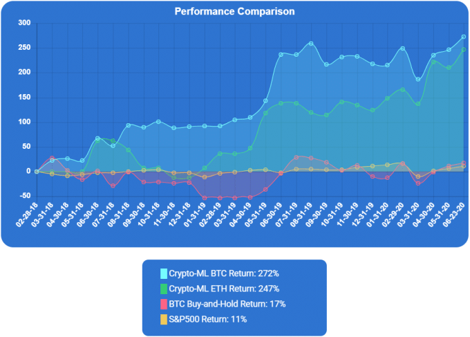 Crypto-ML Performance - 2020 0701