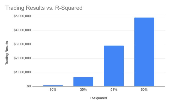 Bitcoin Trading Results vs R-Squared