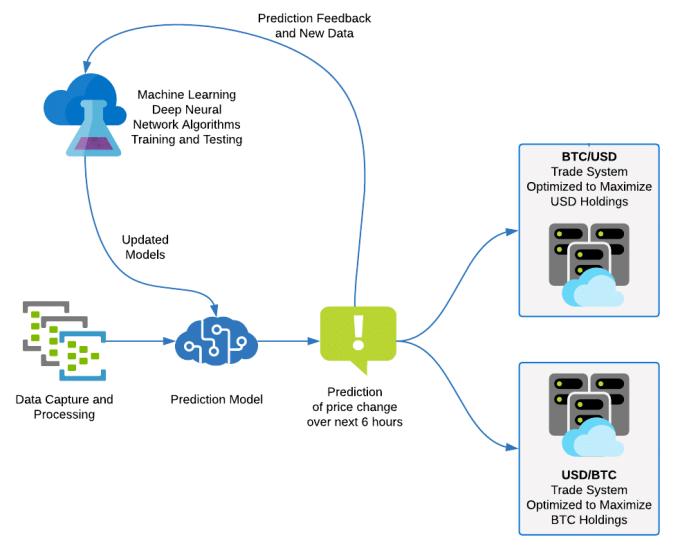 Crypto-ML Neural Network Workflow Zoom
