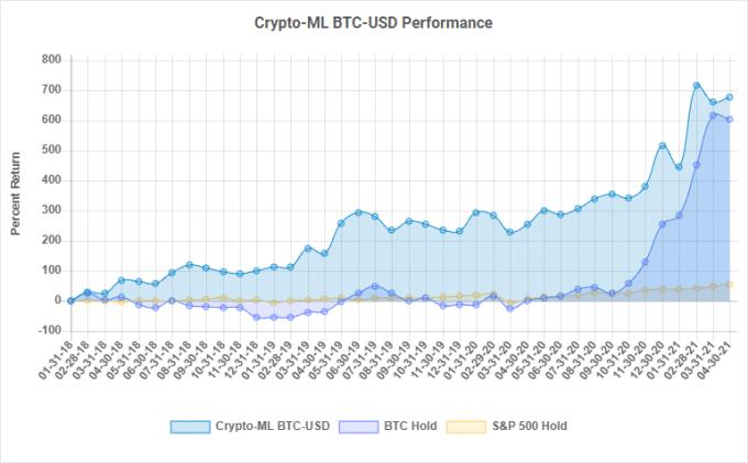 Crypto-ML Performance 2021 April