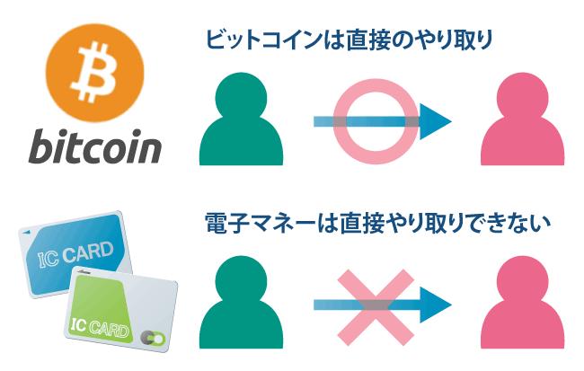 ビットコインと電子マネー┃特徴を比較してみよう