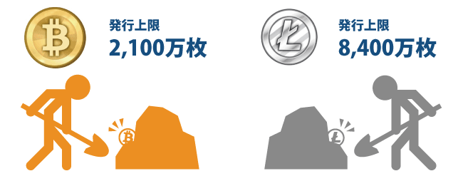 仮想通貨ライトコイン(LTC)┃上限発行枚数は8,400万枚
