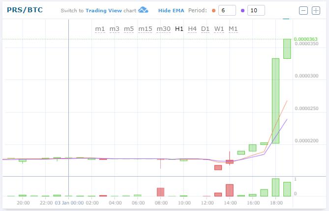$PRS/PRS(TRON/トロン)仮想通貨値動き:アルトコイン(草コイン)チャート速報 2018-01-03 20:02:25