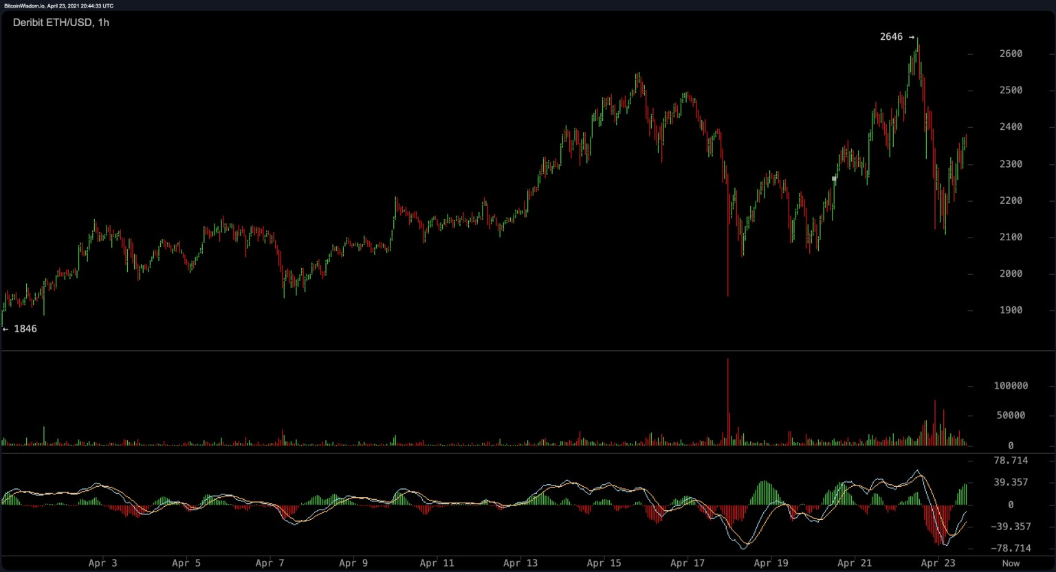 Bitcoin's Market Dominance Slides to 50%, While Ethereum's ...