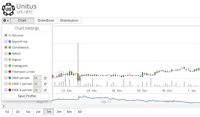 cryptopia-paramètres-graphique