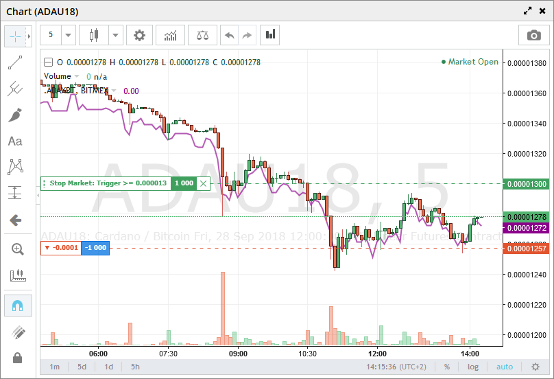 chart-graph-bitmex