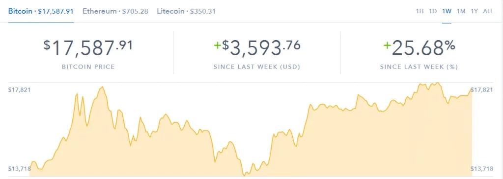 bitcoin growth stabilizes