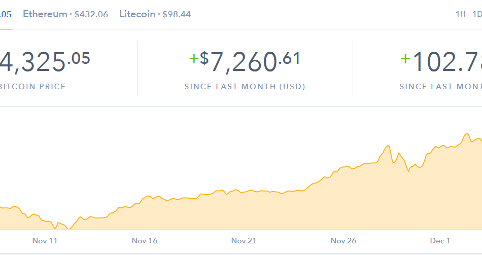 Bitcoin Gains $2,000 in 24 Hours