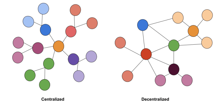 centralized-vs-decentralized-systems.png