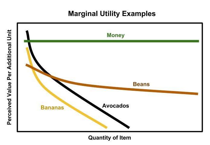 Money is a Human Manifestation that Communicates Scarcity