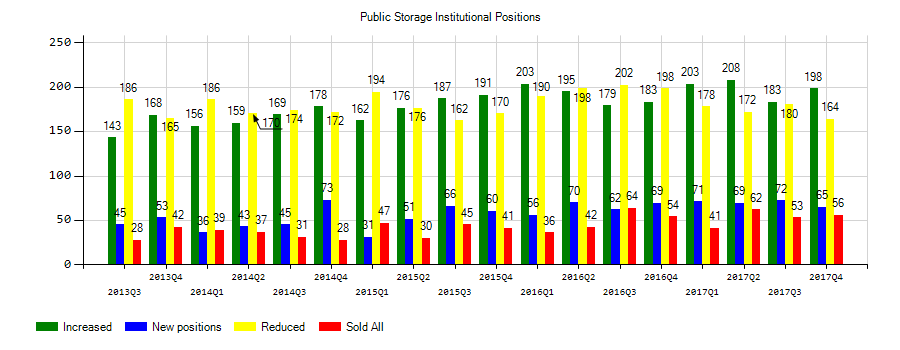 Public Storage (NYSE:PSA) Institutional Positions Chart