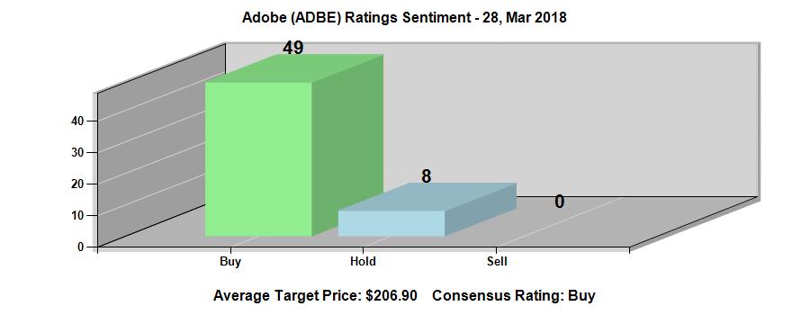 Adobe Inc. (NASDAQ:ADBE) Ratings Chart