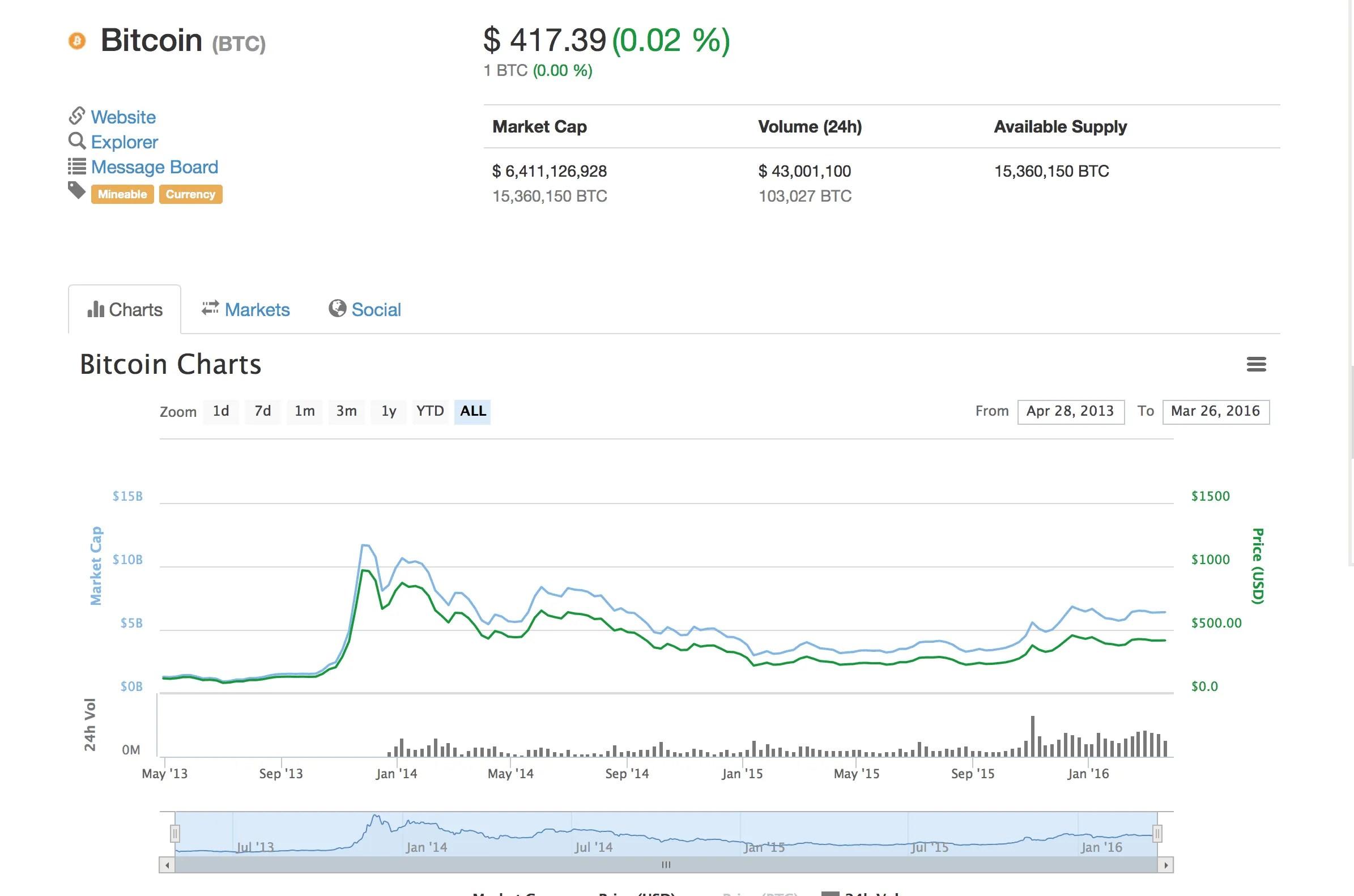 BitcoinMarketCap